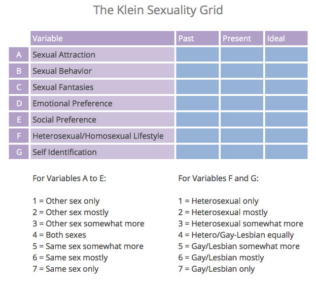 Can we really rank our sexuality?